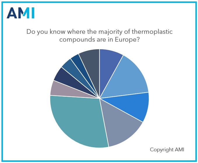 Growth in thermoplastic compounds in Europe