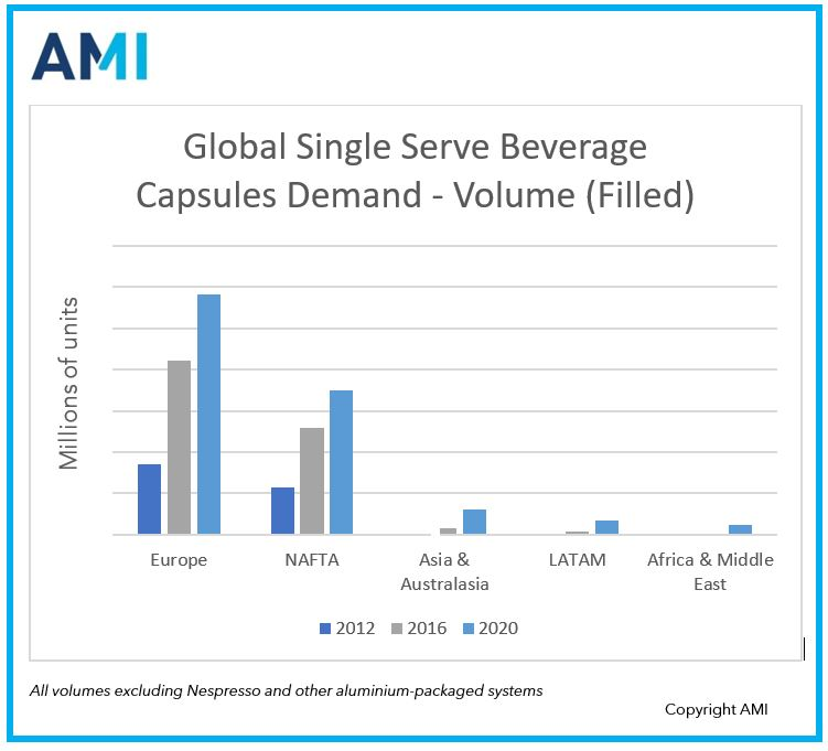 Single Serve Beverage Capsules - Market Growth