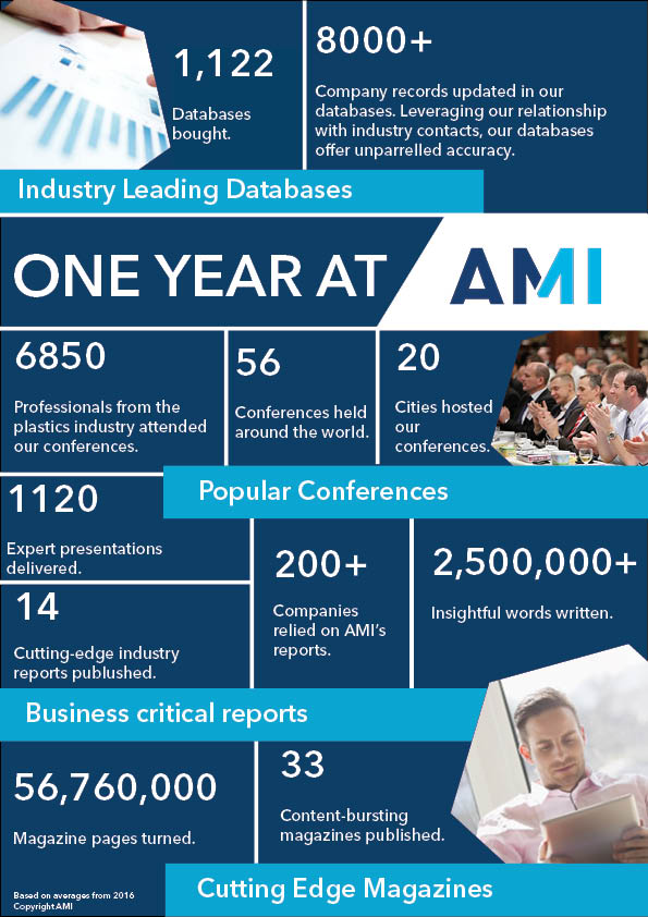 One year at AMI
