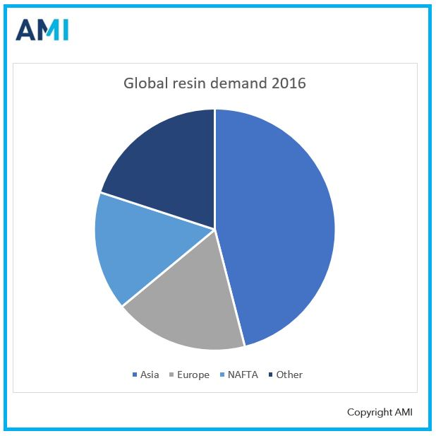 Asia accounts for the largest proportion of global resin demand