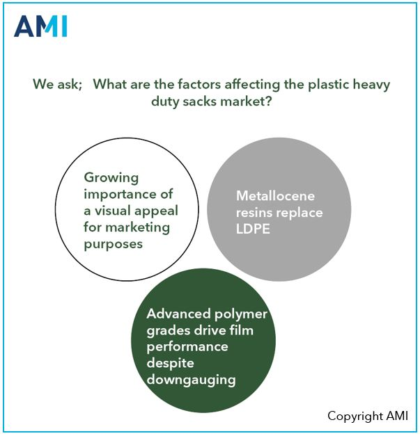 Metallocene resins replace LDPE – how does this affect the plastics heavy duty sacks market?