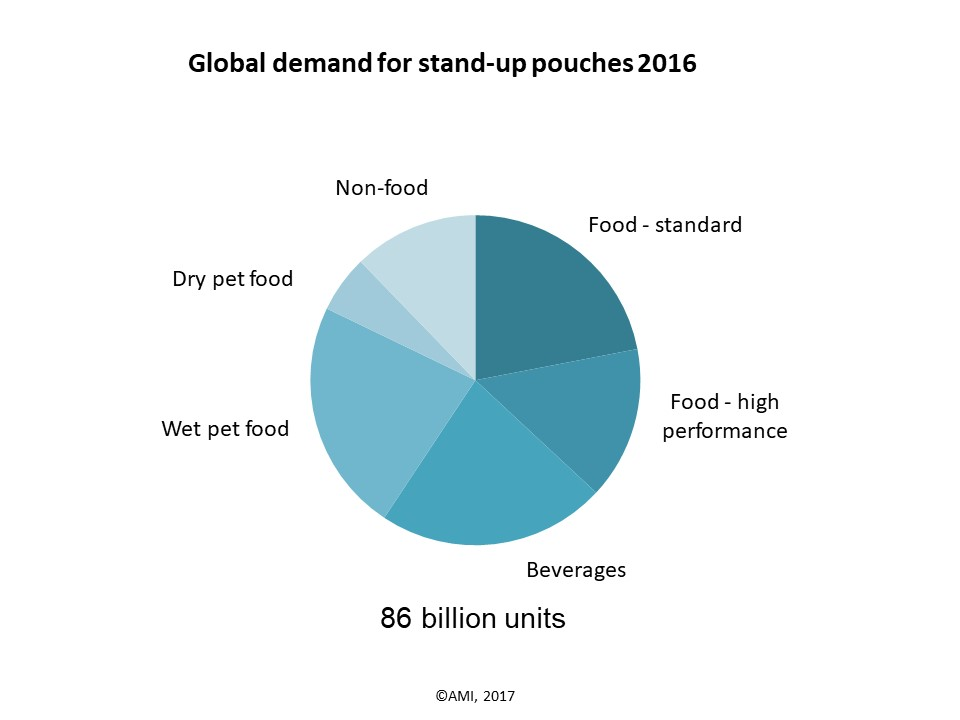 Strong growth for stand-up pouches across most end use segments to top US$ 4.5 billion by 2021