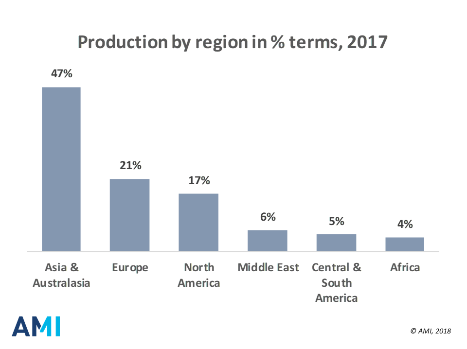 Dramatic shift in raw material cost shape global competitive dynamics for PE films