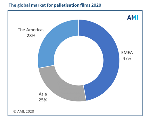 Customised technical innovation and a boost in polymer production capacity are driving the global palletisation films market